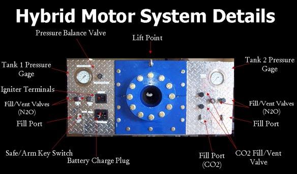 Hybrid rocket motor system details